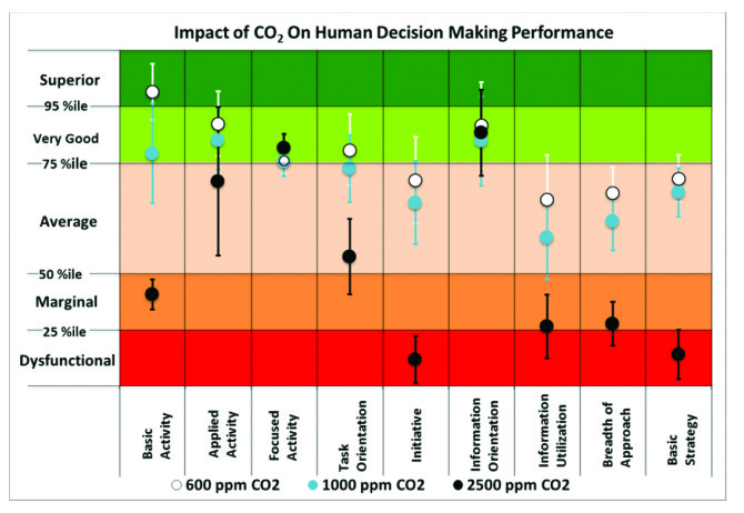Figure 1: Impact of CO2 on human decision-making performance. Error bars indicate one standard deviation.