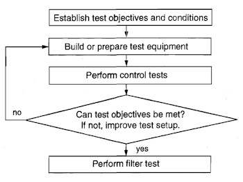 Recent Advances in Particulate Air Filter Testing: Quality